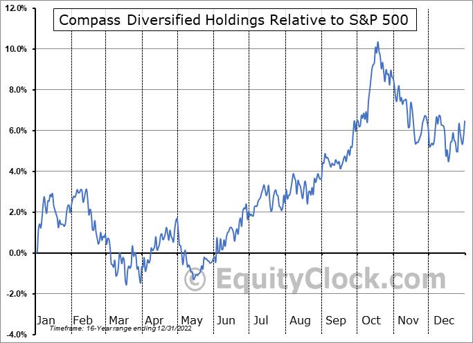 CODI Relative to the S&P 500
