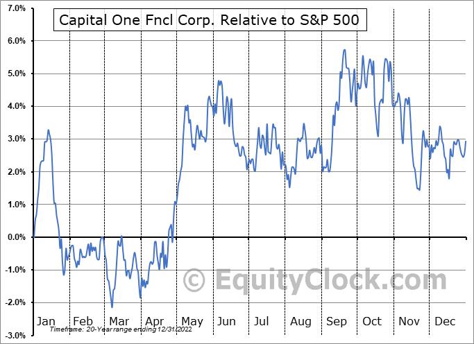 COF Relative to the S&P 500