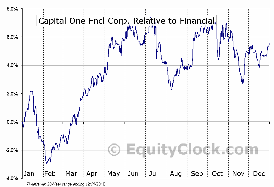 COF Relative to the Sector