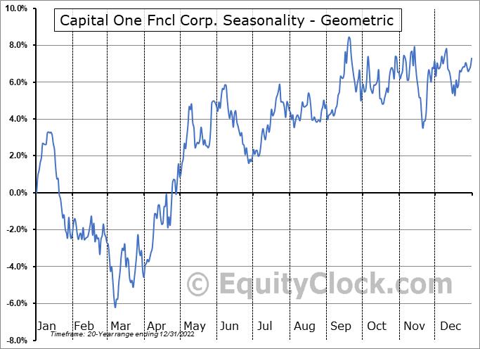 Capital One Fncl Corp. (NYSE:COF) Seasonality