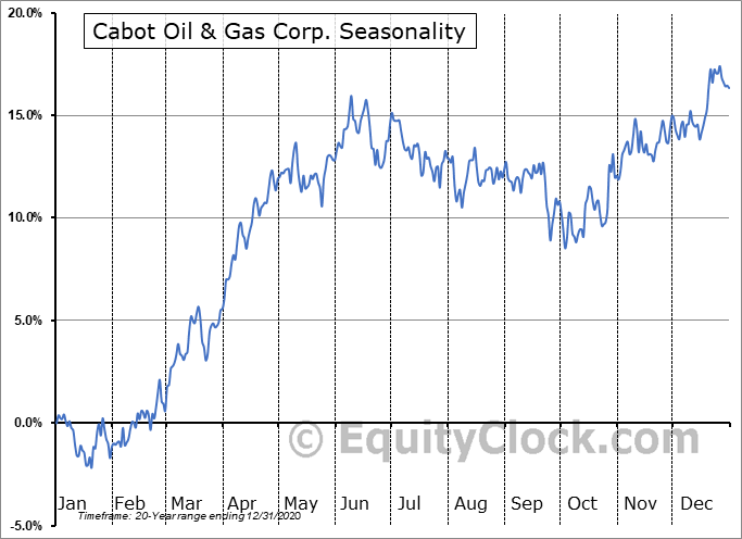 Cabot Oil & Gas Corp. (NYSE:COG) Seasonality