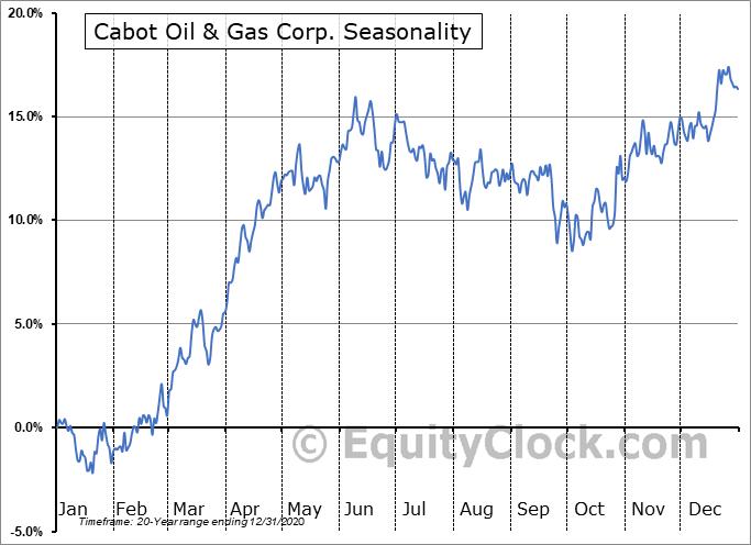 Cabot Oil & Gas Corporation Seasonal Chart