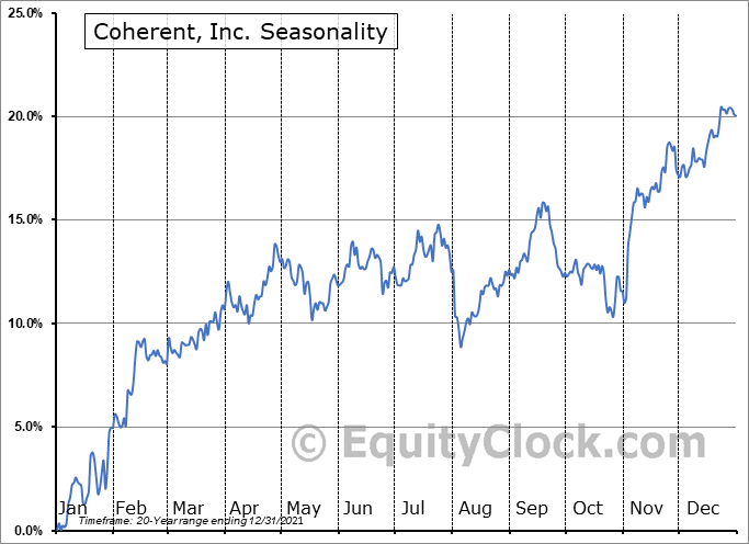 Coherent, Inc. Seasonal Chart
