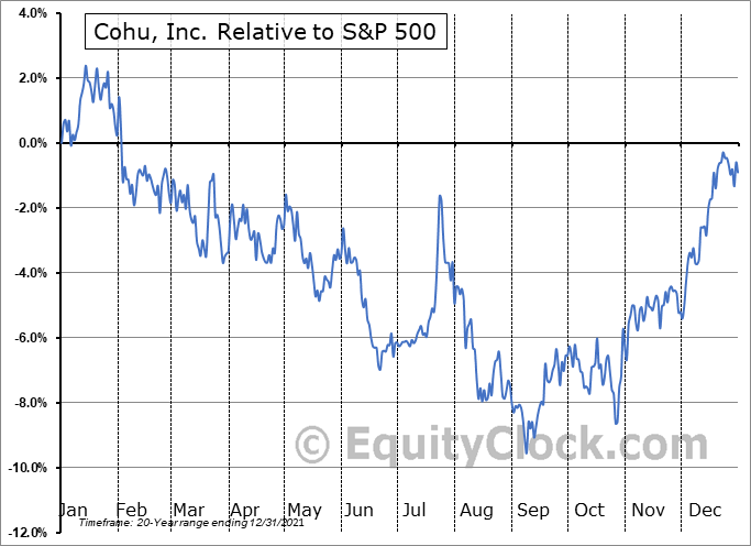 COHU Relative to the S&P 500