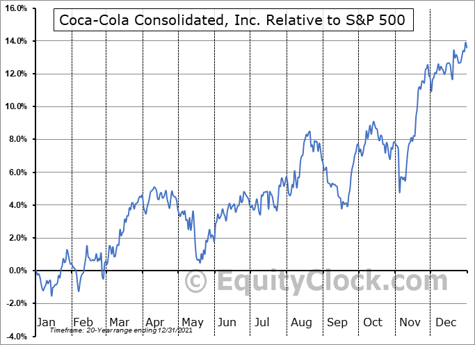 COKE Relative to the S&P 500
