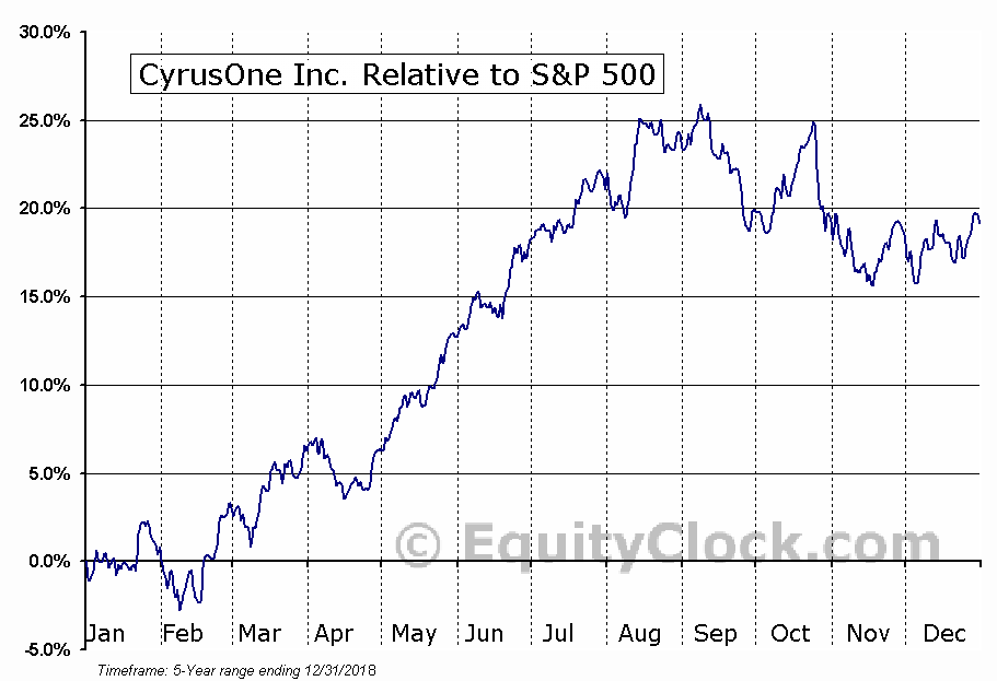 CONE Relative to the S&P 500