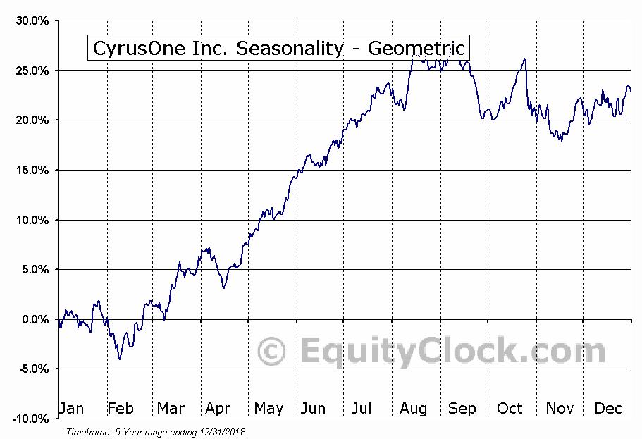 CyrusOne Inc. (NASD:CONE) Seasonality