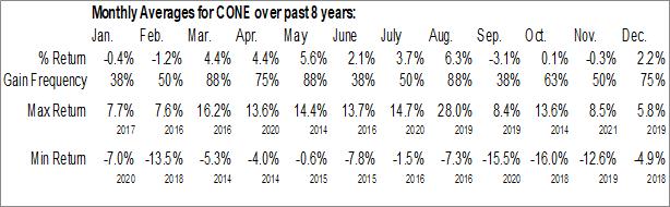 Monthly Seasonal CyrusOne Inc. (NASD:CONE)