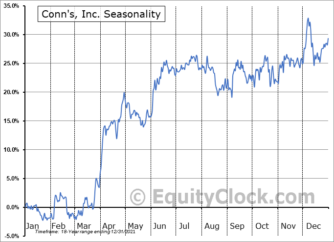 Conn's, Inc. Seasonal Chart