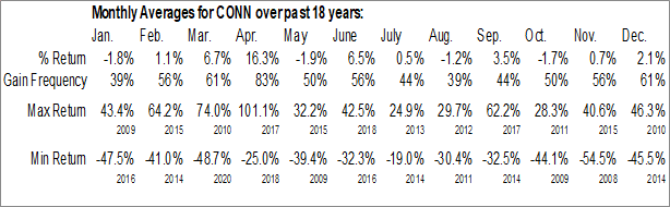 Monthly Seasonal Conn's, Inc. (NASD:CONN)