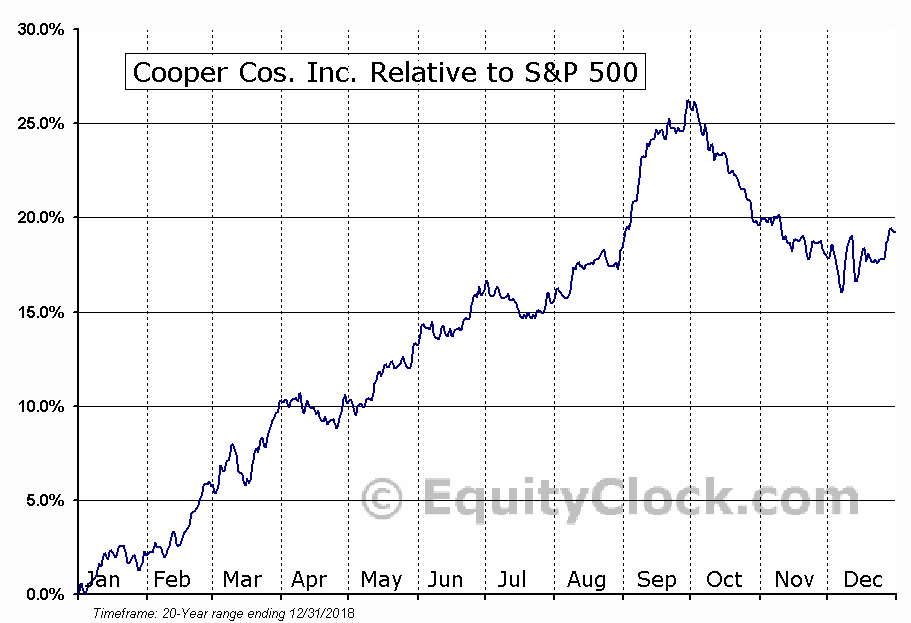 COO Relative to the S&P 500