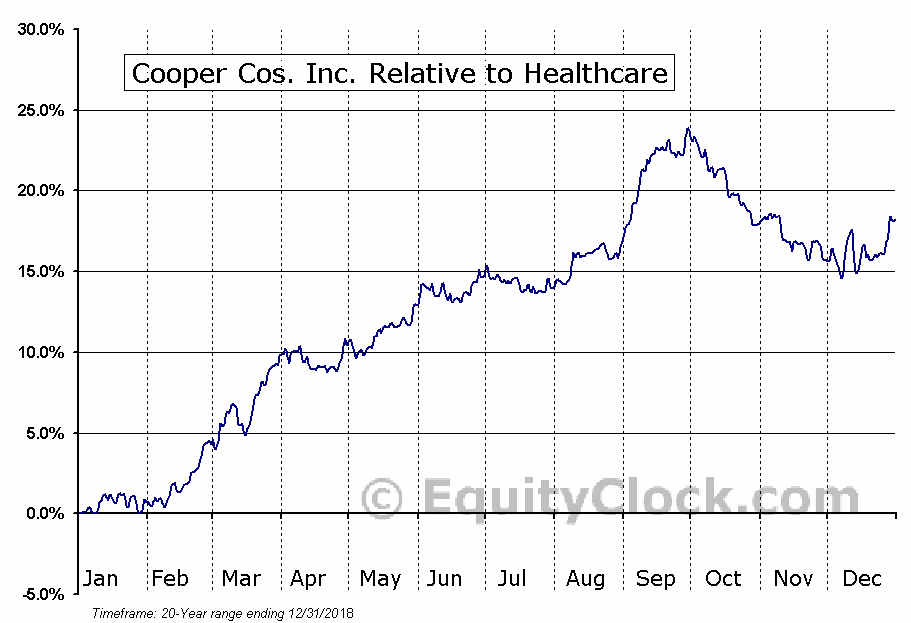 COO Relative to the Sector