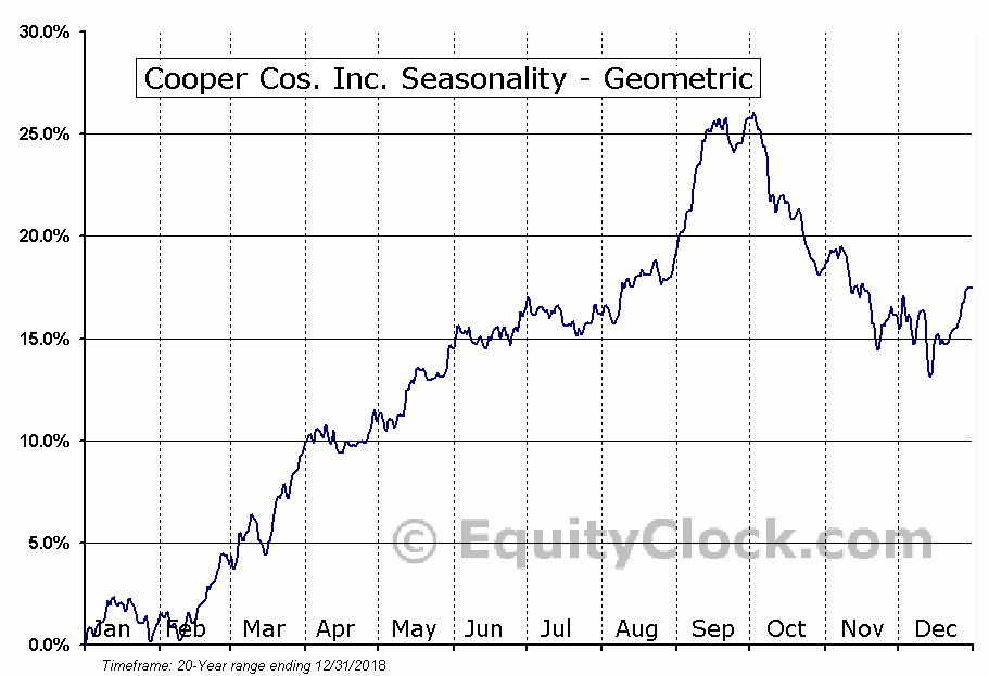 Cooper Cos. Inc. (NYSE:COO) Seasonality