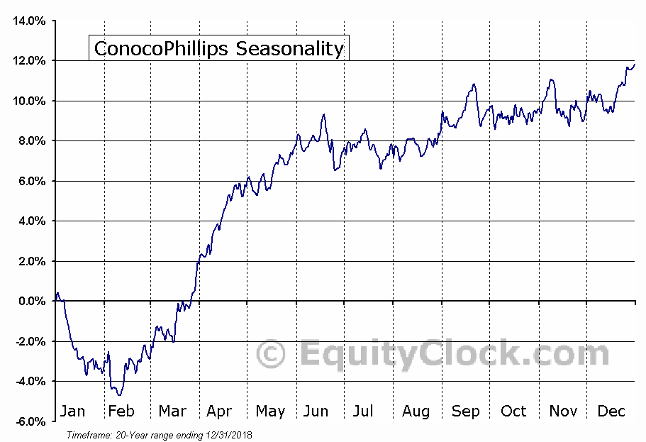 Conocophillips Nysecop Seasonal Chart Equity Clock