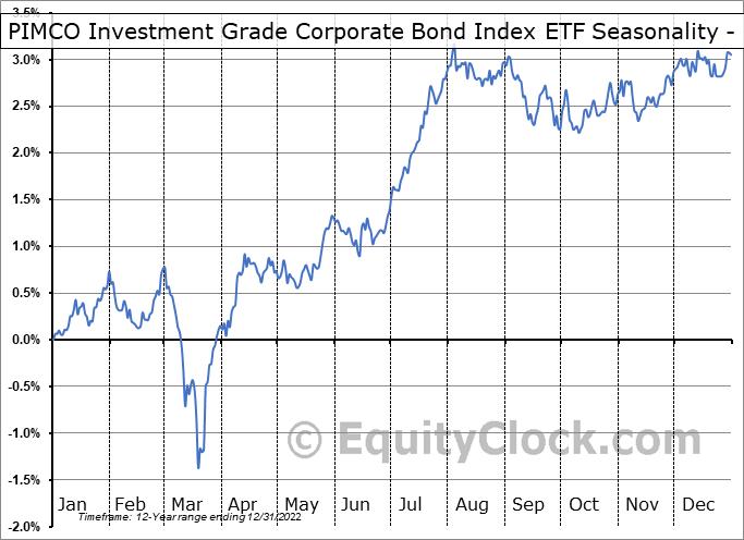 PIMCO Investment Grade Corporate Bond Index ETF (NYSE:CORP) Seasonality
