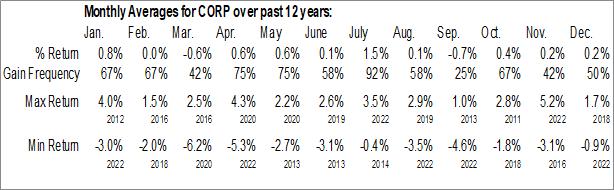 Monthly Seasonal PIMCO Investment Grade Corporate Bond Index ETF (NYSE:CORP)