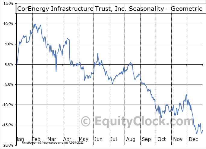 CorEnergy Infrastructure Trust, Inc. (NYSE:CORR) Seasonality