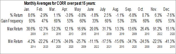 Monthly Seasonal CorEnergy Infrastructure Trust, Inc. (NYSE:CORR)