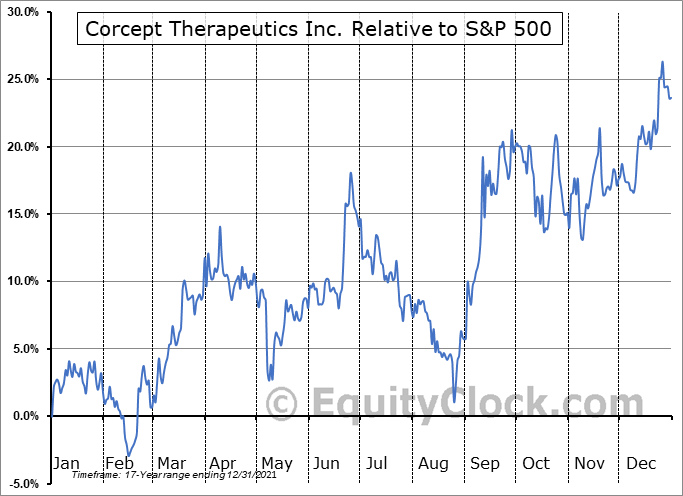 CORT Relative to the S&P 500