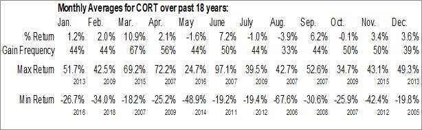 Monthly Seasonal Corcept Therapeutics Inc. (NASD:CORT)
