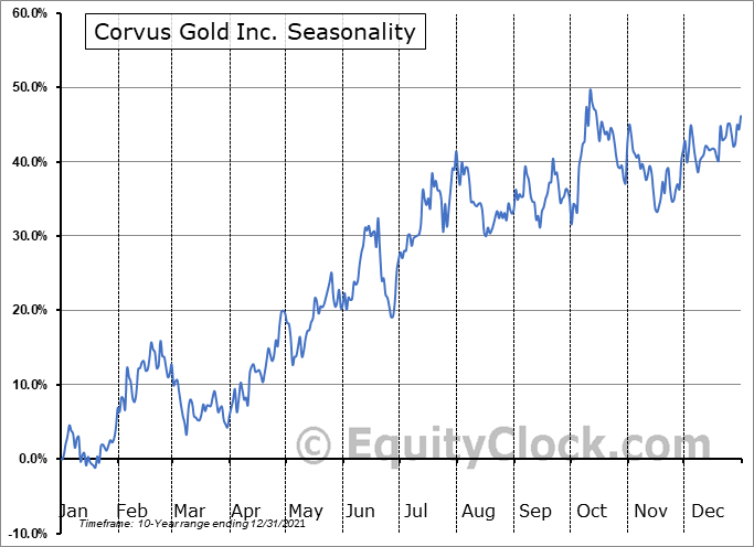 Corvus Gold Inc. (OTCMKT:CORVF) Seasonality