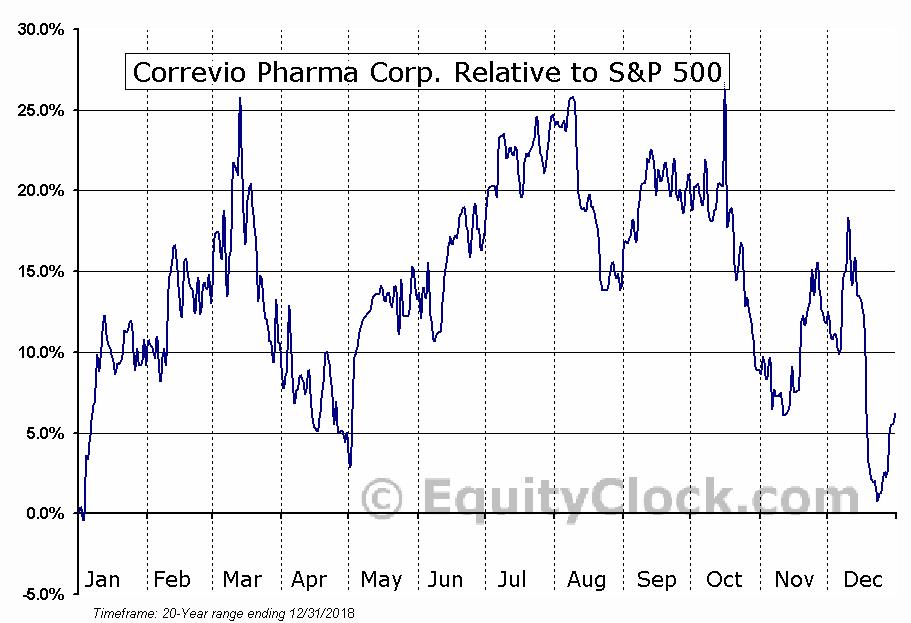 CORV Relative to the S&P 500