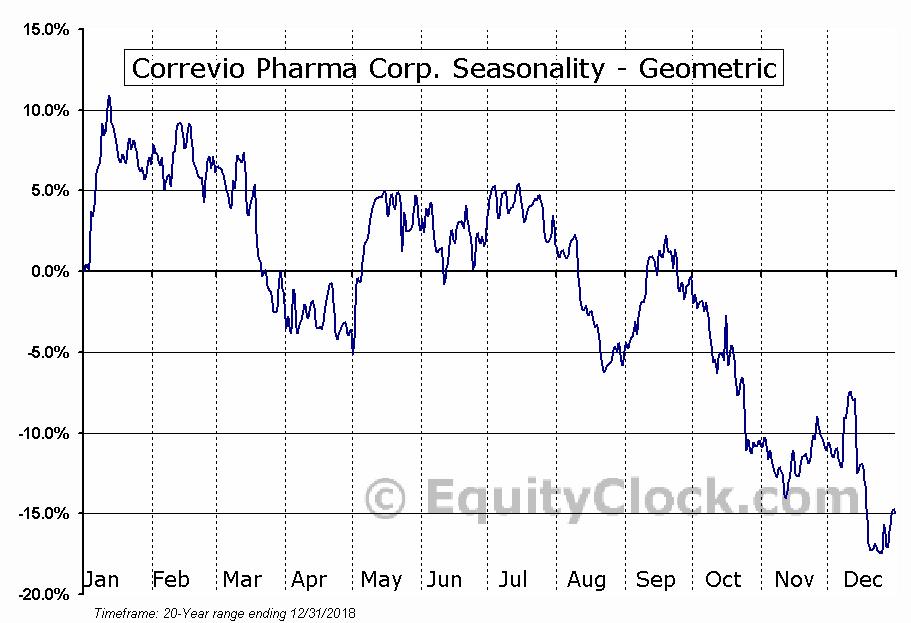 Correvio Pharma Corp. (NASD:CORV) Seasonality