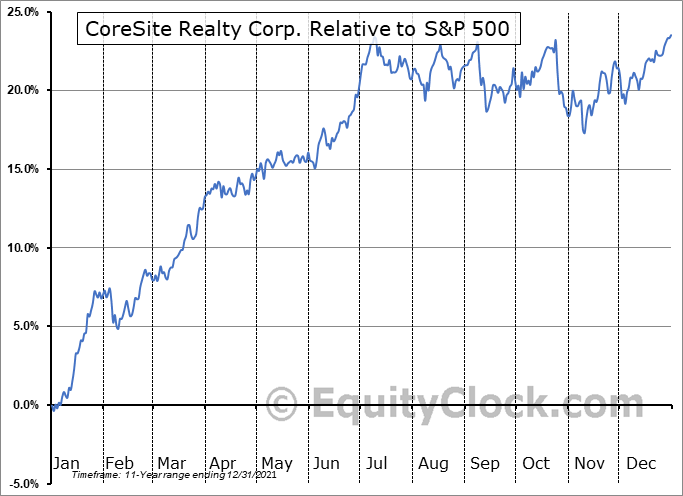 COR Relative to the S&P 500