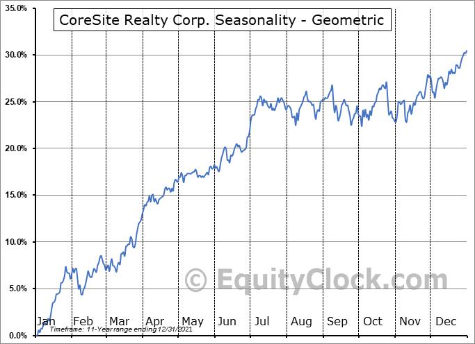CoreSite Realty Corp. (NYSE:COR) Seasonality
