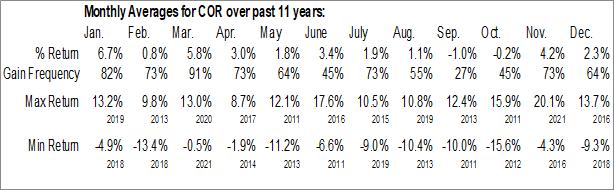 Monthly Seasonal CoreSite Realty Corp. (NYSE:COR)