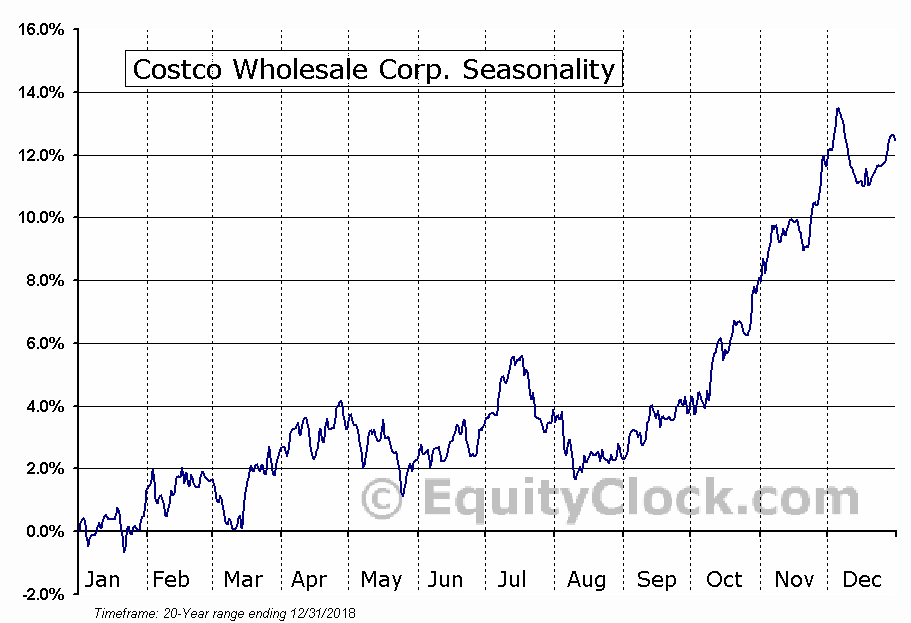 Costco Wholesale Corporation (COST) Seasonal Chart