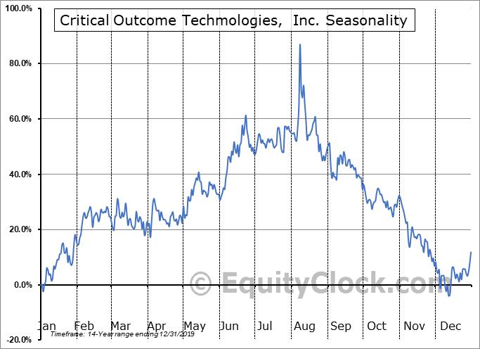 Critical Outcome Techmologies,  Inc. (TSXV:COT.V) Seasonality