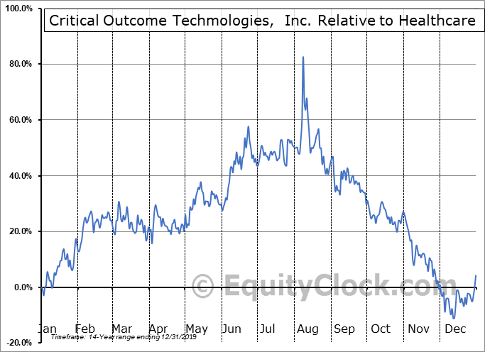 COT.V Relative to the Sector