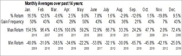 Monthly Seasonal Critical Outcome Techmologies,  Inc. (TSXV:COT.V)