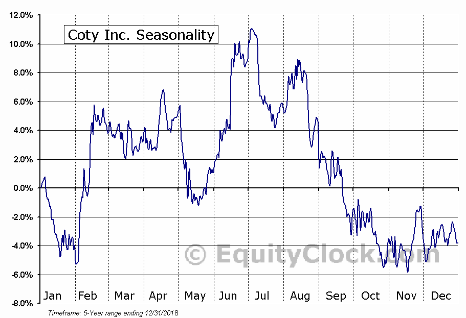 Coty Inc. (COTY) Seasonal Chart
