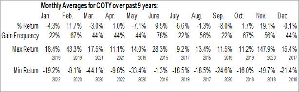 Monthly Seasonal Coty Inc. (NYSE:COTY)
