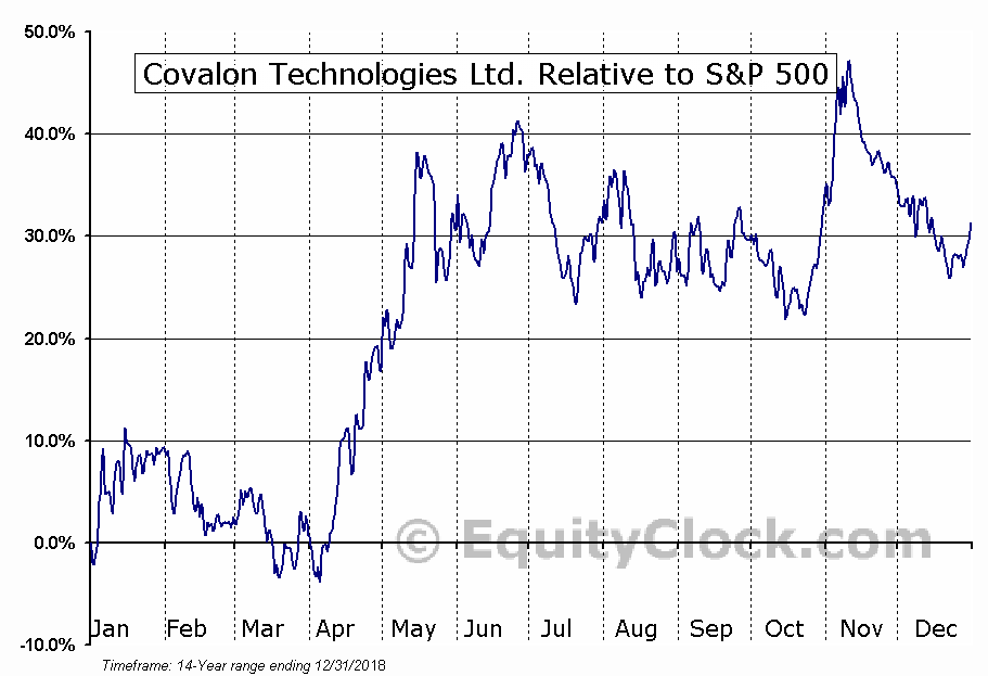 COV.V Relative to the S&P 500