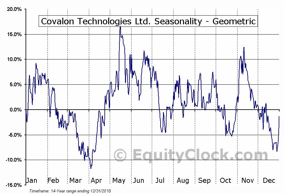 Covalon Technologies Ltd. (TSXV:COV.V) Seasonality