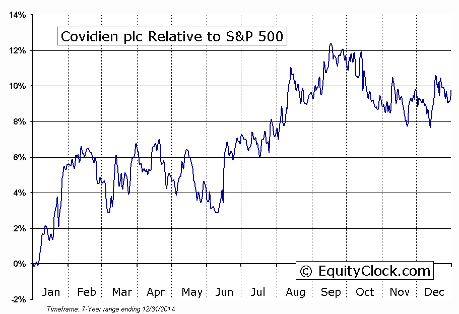 COV Relative to the S&P 500