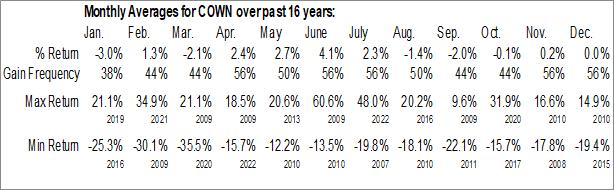 Monthly Seasonal Cowen, Inc. (NASD:COWN)
