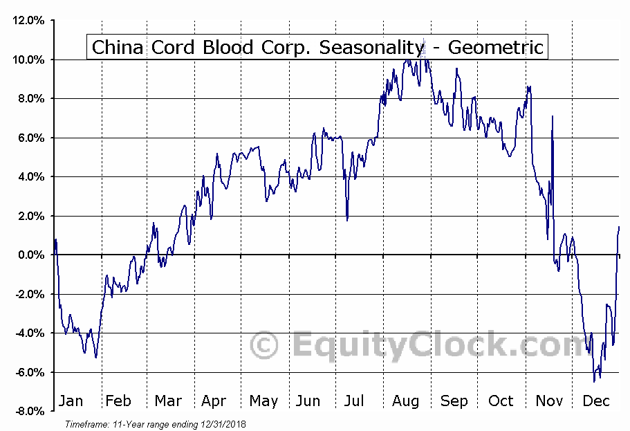 China Cord Blood Corp. (NYSE:CO) Seasonality
