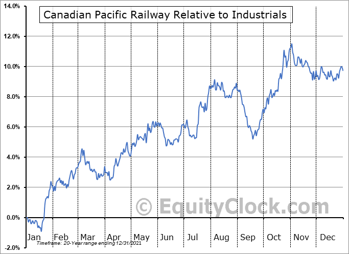CP.TO Relative to the Sector