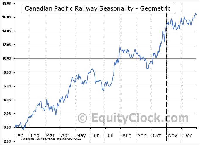 Canadian Pacific Railway (TSE:CP.TO) Seasonality
