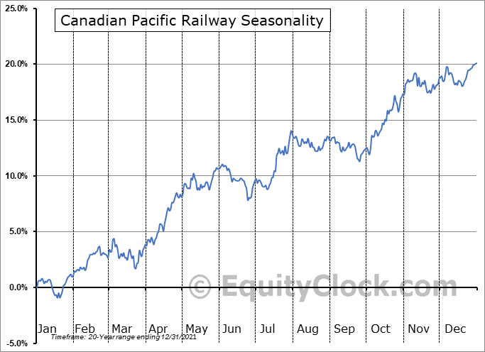 Canadian Pacific Railway Limited Seasonal Chart