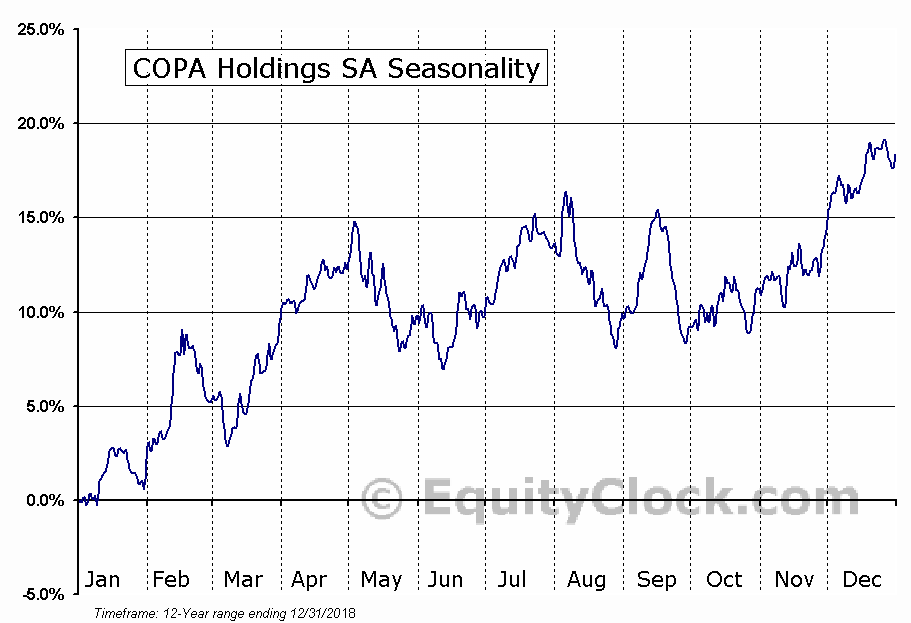 Copa Holdings, S.A. Seasonal Chart