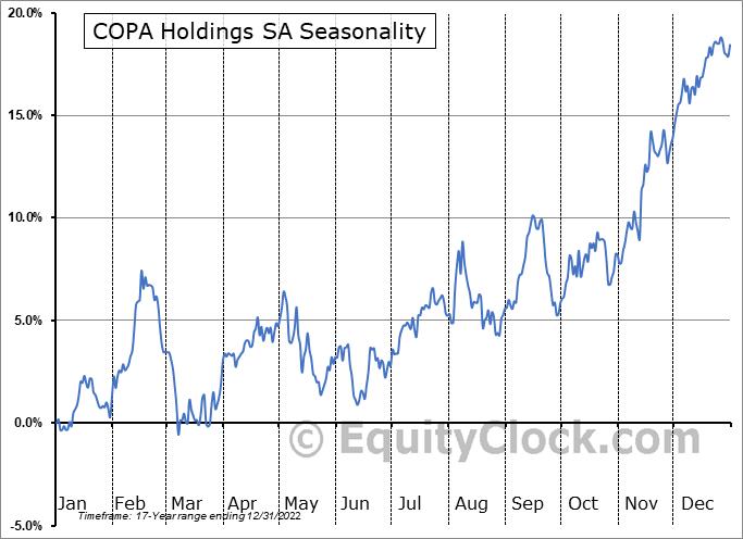 COPA Holdings SA (NYSE:CPA) Seasonality