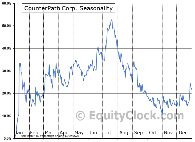 CounterPath Corp. (NASD:CPAH) Seasonality