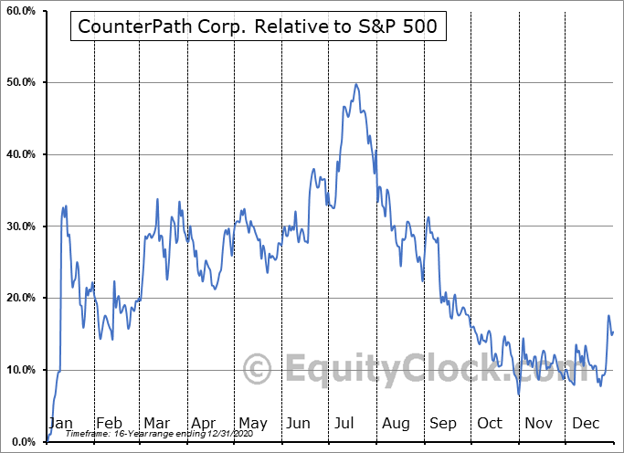 CPAH Relative to the S&P 500