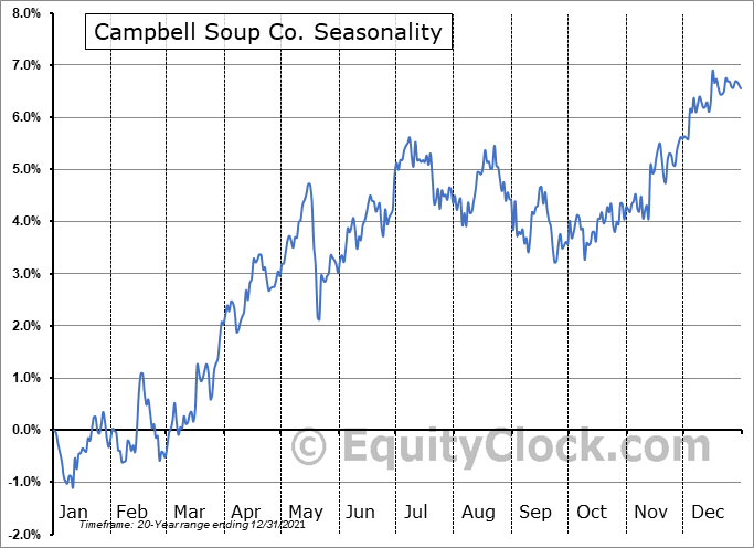 Campbell Soup Company Seasonal Chart