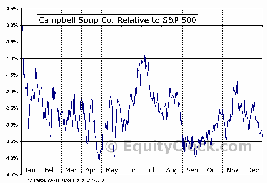 CPB Relative to the S&P 500